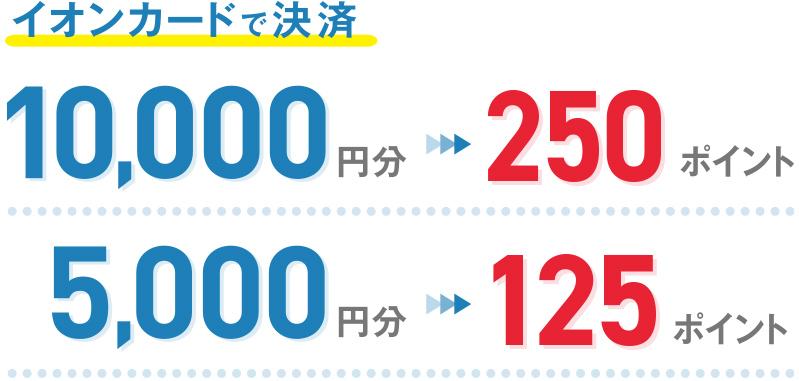 イオンカードで決済 10,000円分→250ポイント 5,000円分→125ポイント