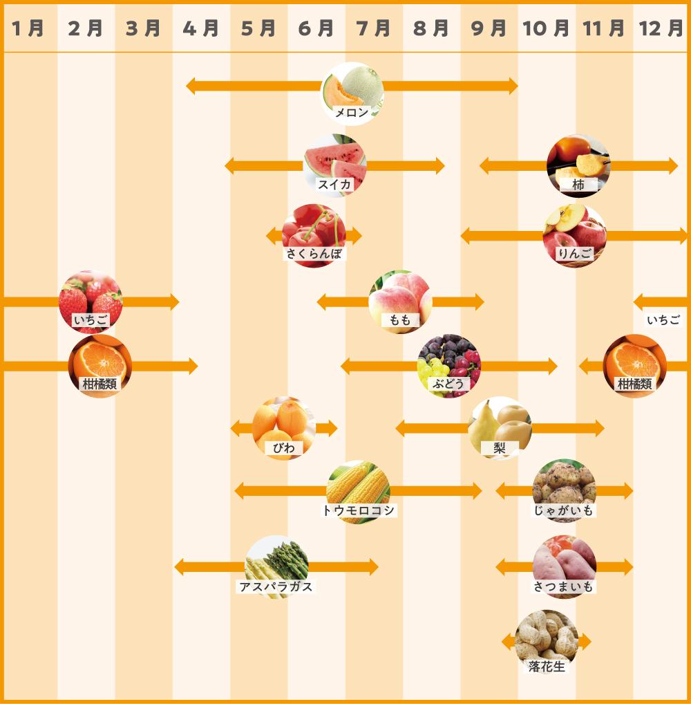 旬のフルーツ・野菜カレンダー